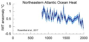 holocene-cooling-northeastern-atlantic-ohc-rosenthal-17