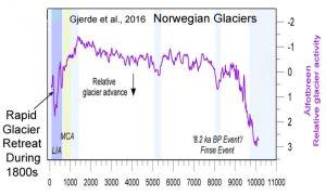 holocene-cooling-norway-glaciers-gjerde-16-b