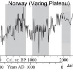 The Hockey Stick Collapses: 60 New (2016) Scientific Papers Affirm Today's Warming Isn't Global, Unprecedented, Or Remarkable