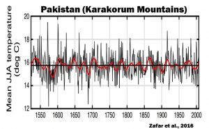 holocene-cooling-pakistan-karakorum-mountains-zafar-16