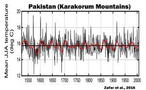 holocene-cooling-pakistan-karakorum-mountains-zafar-16