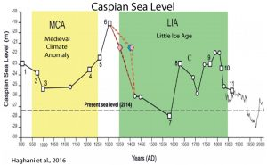 holocene-cooling-sea-level-caspian-sea-haghani-16