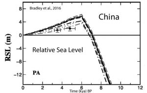 holocene-cooling-sea-level-china-bradley-16