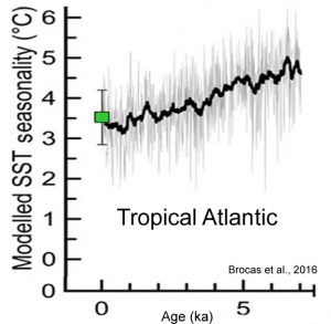holocene-cooling-tropical-atlantic-brocas-16