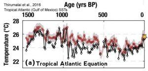 holocene-cooling-tropical-atlanticthirumalai-16