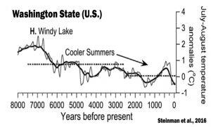 holocene-cooling-washington-state-us-steinman-16