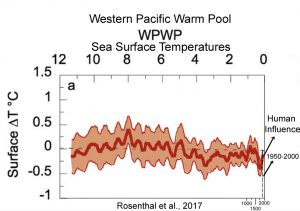 holocene-cooling-western-pacific-warm-pool-rosenthal-17-copy
