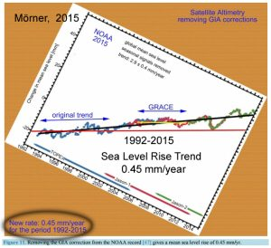 sea-level-0-45-mm-per-year-1992-2015-copy