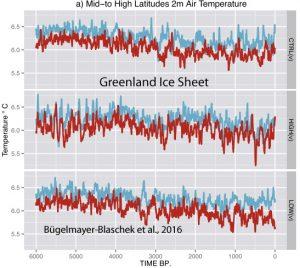 holocene-cooling-greenland-ice-sheet-bugelmayer-blaschek-16