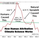 Smackdown: AMS Paper Exposes Media, Scientists As Falsely Hyping Human Attribution In Extreme Weather Events