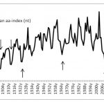 Researcher: More Evidence Extreme Weather In Japan, Global Cooling, Linked To Solar Activity