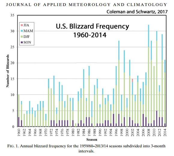 [Image: U.S.-Blizzards-Increasing-1960-2014.jpg]