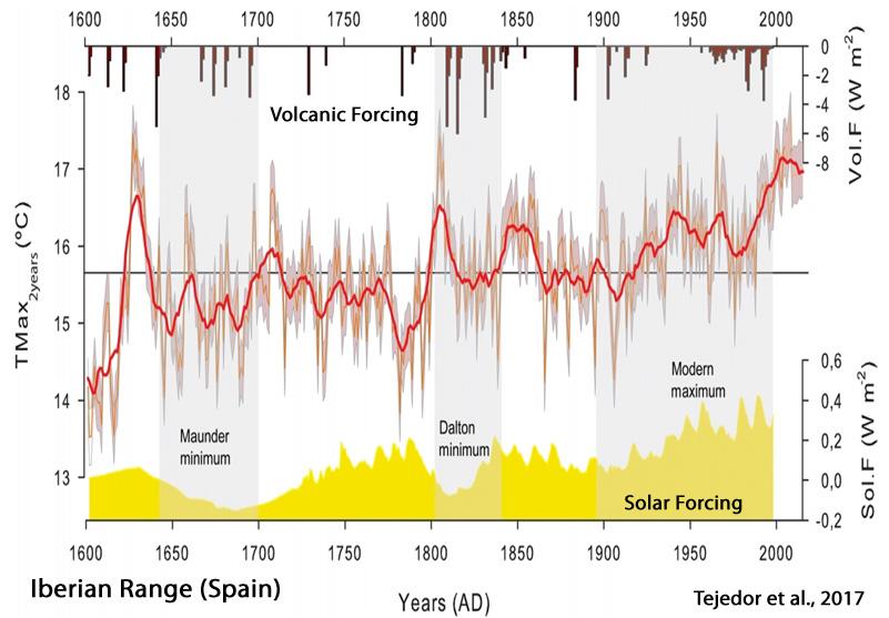 Holocene-Cooling-Iberian-Range-Tejedor-17-LIA.jpg