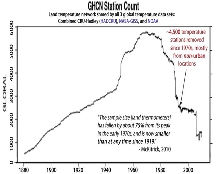NOAA-Data-Manipulation-Station-Removal-Small.jpg