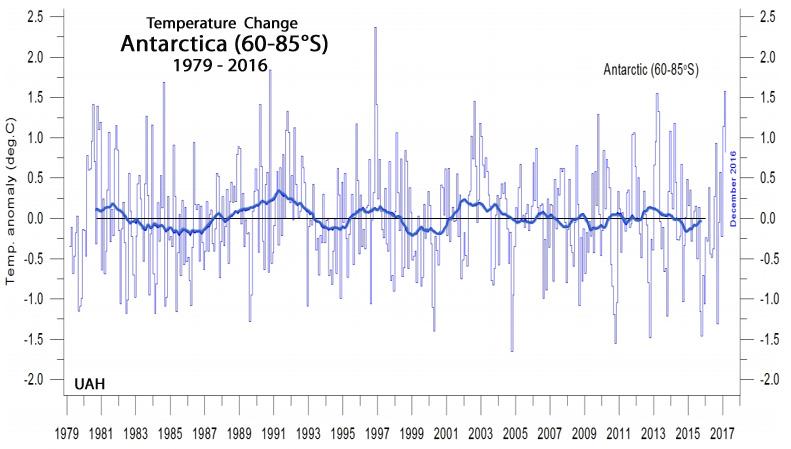 Antarctica-UAH-1979-2016.jpg