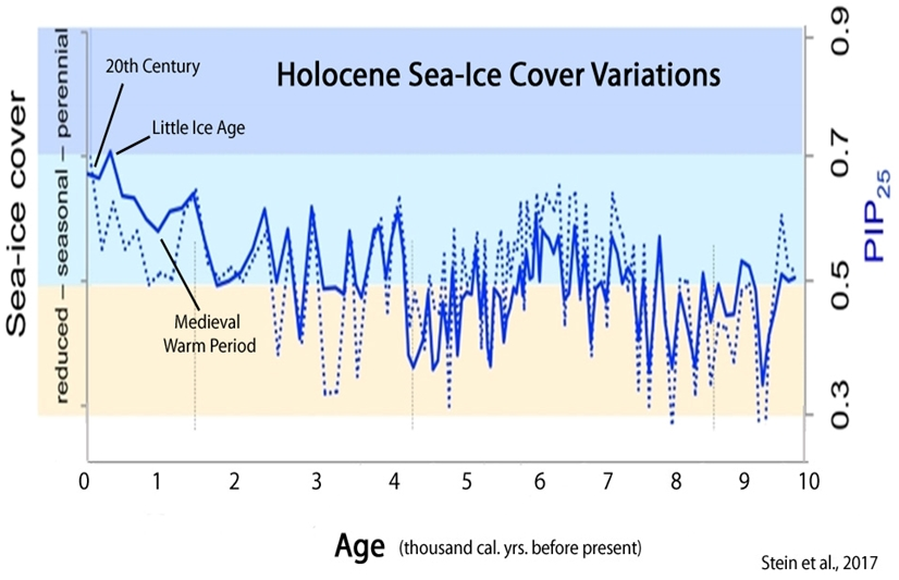 holocene sea-ice cover variations