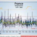 Historical Grape Harvest Dates Show Modern Temperatures No Warmer Now Than Most Of The Last 1,000 Years