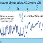 New Paper: Northern Hemisphere Temperatures Rose 4–5°C Within 'A Few Decades' 14,700 Years Ago