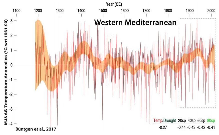 Holocene-Cooling-Mediterranean-West-B%C3%BCntgen-2017.jpg