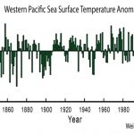 There Has Been No 'Global' Warming In The Southern Hemisphere, Equatorial Regions