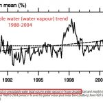 New Paper Attributes 24% Of Temperature Changes To CO2 ... Ignores Dominance Of Water Vapour, Clouds