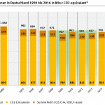 Merkel's Phony CO2 Policy... U.S. REDUCTIONS Making Huge Progress As Germany Does Nothing