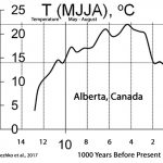 New Paper: Geothermal Heat A Leading Driver Of Surface Temperatures
