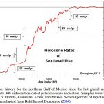 Robust Natural Variability Affirmed In Global Sea Level Rise Rates - No Correlation With CO2 Forcing
