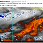 "Surprise! Despite High CO2, 2017 Accumulated Cyclone Energy ""Remains At Record Low Levels"""