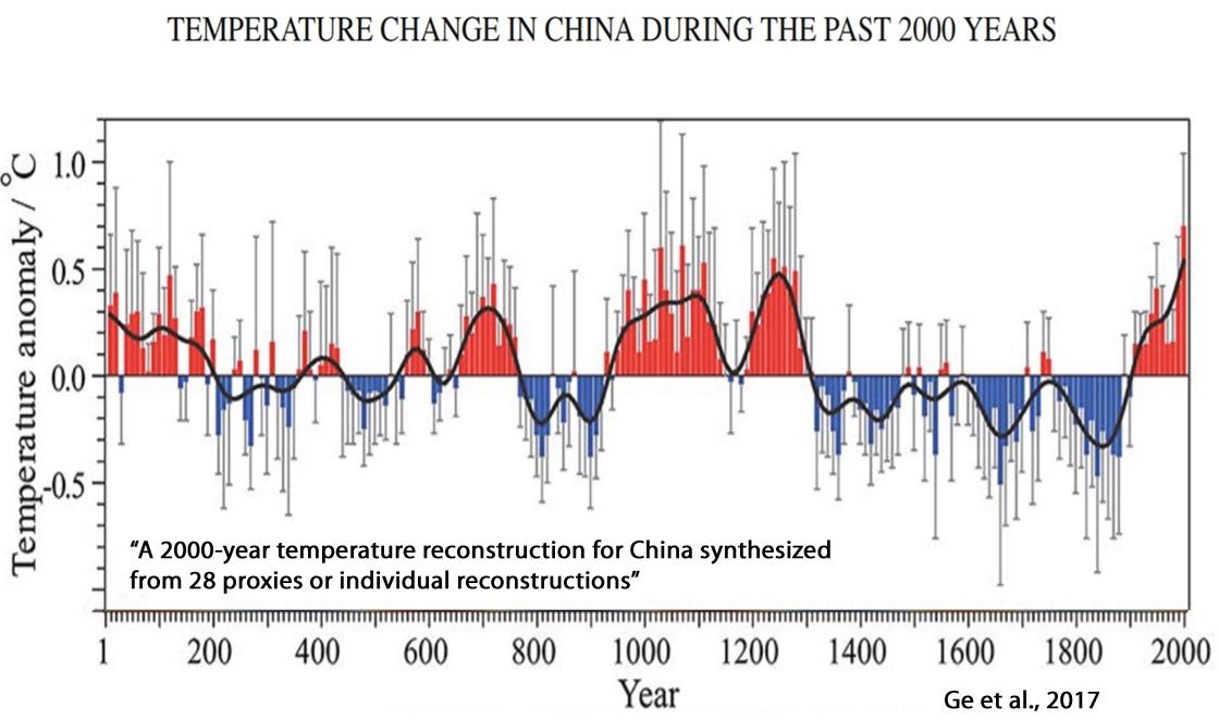Holocene-Cooling-China-Ge-2017.jpg