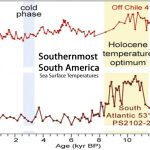 Almost 300 Graphs Undermine Claims Of Unprecedented, Global-Scale Modern Warmth