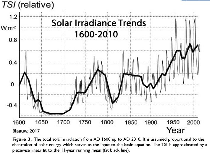 Solar-Activity-1600-2010-TSI-Blaauw-2017.jpg