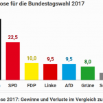 Germany Expected To Shift To The Right In Today's National Elections, Green Energies To Take Back Seat