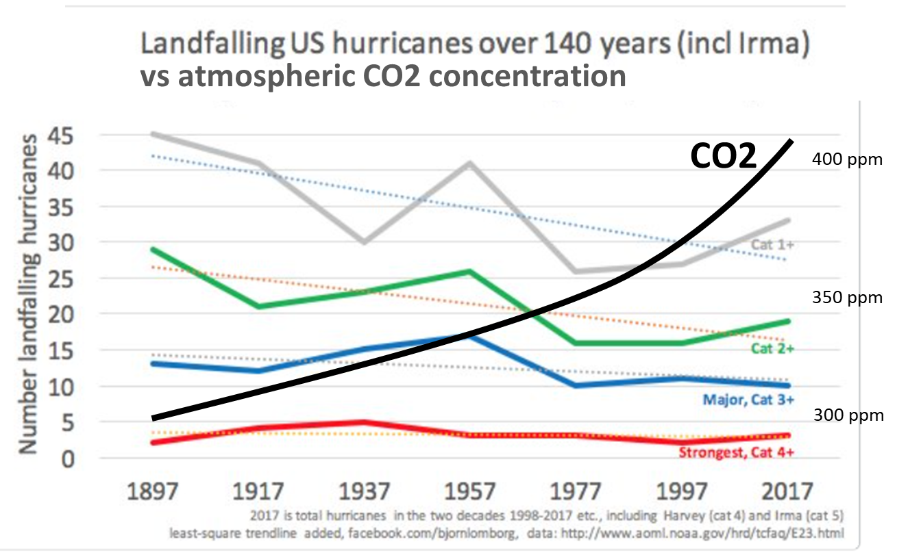 The Atlantic Exploiting Hurricane Disasters To Talk Climate