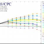 Rapid ENSO Prediction Reversal: ´Now Global-Cooling La Niña Is Forecast Ahead!