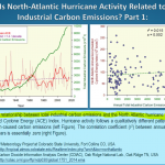 "140-Year Data Show Correlation Between CO2 Emissions And Cyclone Energy ""Essentially Near Zero""!"