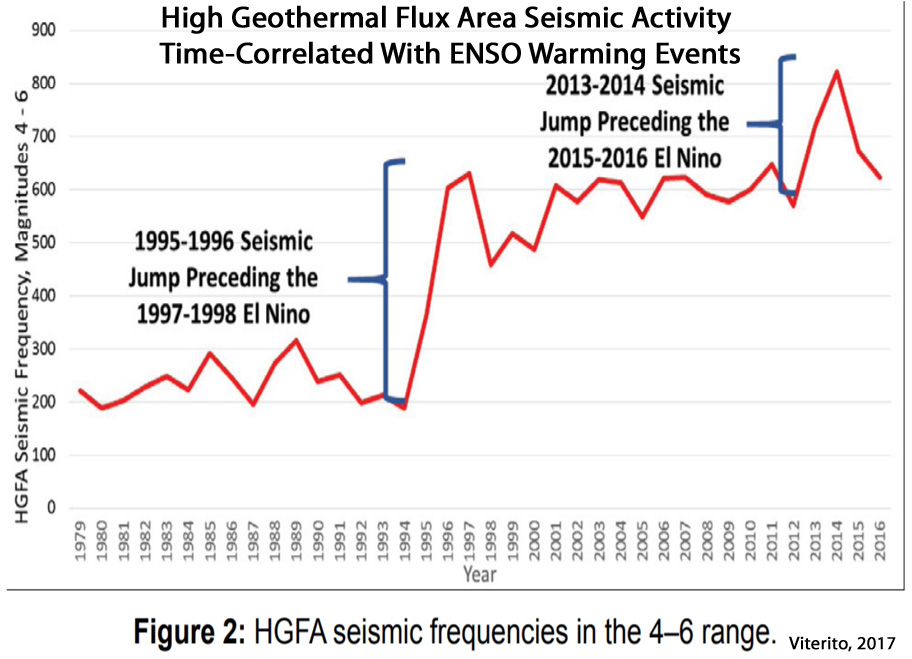new paper s seismic activity flux explains 1979 2016 temperatures enso events better than co2. Black Bedroom Furniture Sets. Home Design Ideas