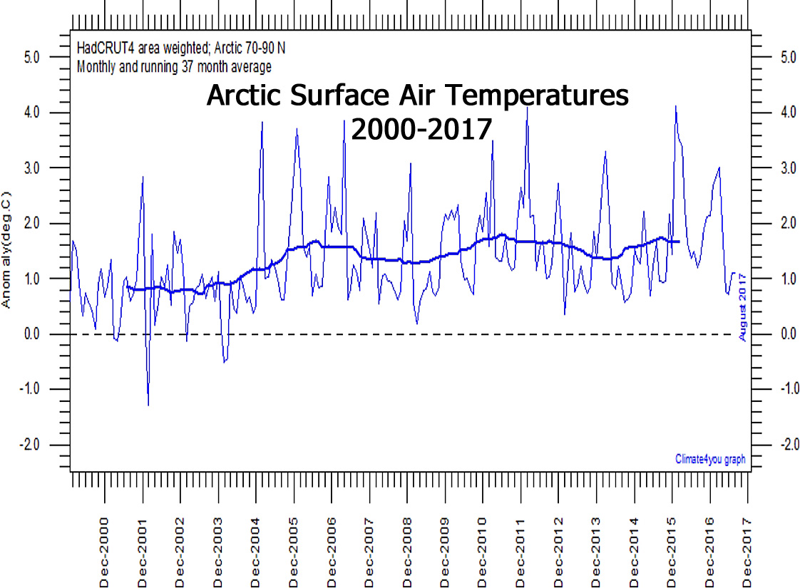 Arctic Climate System Study - Acronyms and Abbreviations