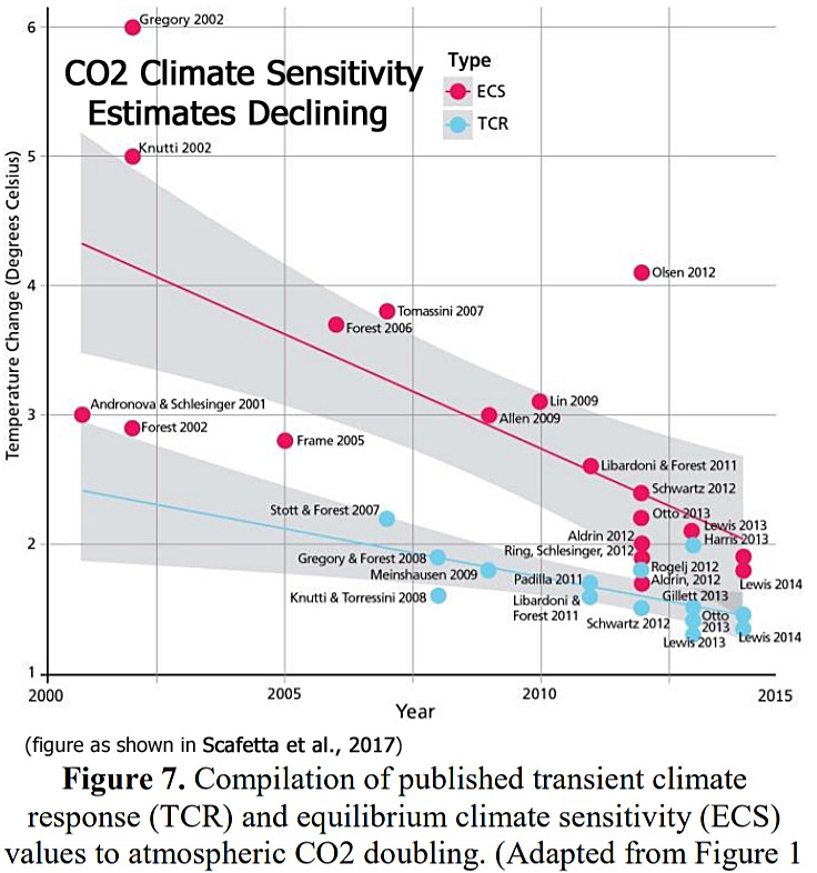 A Recently Highlighted Paper Published By Atmospheric Scientists Scafetta  Et Al., (2017) Featured A Graph (above) Documenting Post 2000 Trends In The  ...