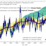 2 New Papers: Models 'Severely Flawed', Temp Changes Largely Natural, CO2 Influence 'Half' Of IPCC Claims