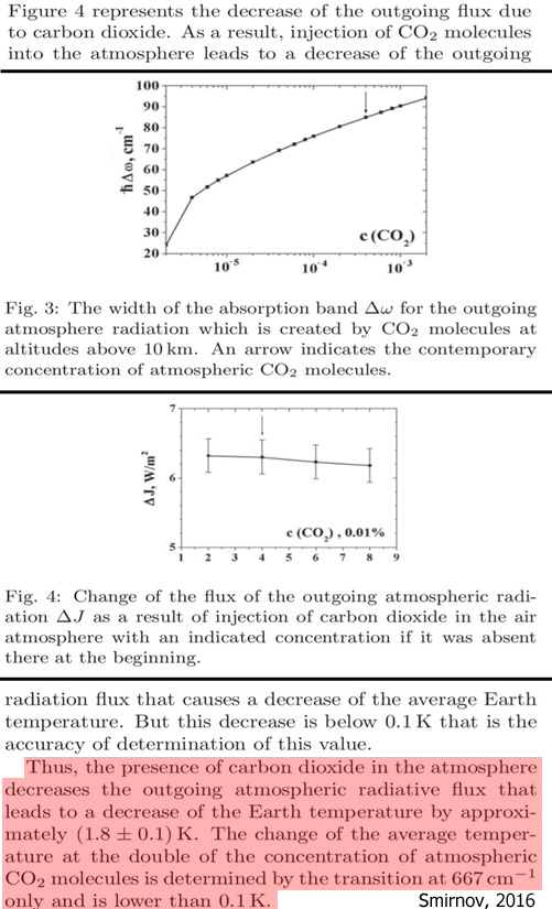 In Particular, Doubling Of The Concentration Of CO2 Molecules Compared To  The Contemporary Content Increases The Global Earth Temperature By ΔT U003d 0.4  ...