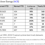 "Media Baffled...""WHERE Have All The Cyclones Gone?""...Pacific Near ""Quietest Season On Record""!"
