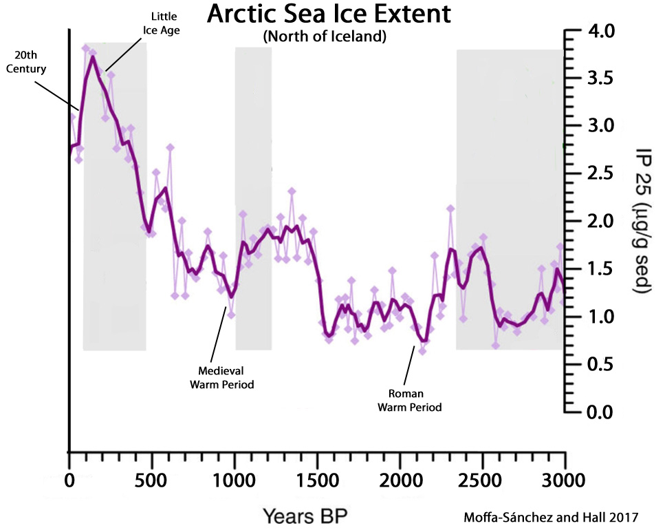 http://notrickszone.com/wp-content/uploads/2017/11/Arctic-Sea-Ice-Extent-North-of-Iceland-3000-Years-Moffa-S%C3%A1nchez-and-Hall-2017.jpg
