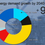OPEC Projects Global Fossil Fuel Demand To Keep Rising! ...Obliterating Dreams Of Carbon Emissions Reductions