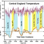 New Paper: Most Modern Warming, Including For Recent Decades, Is Due To Solar Forcing, Not CO2
