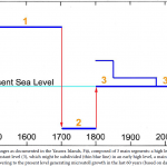 "Renowned Sea Level Expert: ""NO TRACES OF A PRESENT RISE IN SEA LEVEL; On The Contrary: Full Stability"""