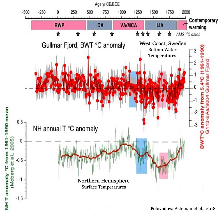 Holocene-Cooling-Northeastern-Atlantic-Fjord-NH-Polovodova-Asteman-2018.jpg