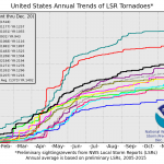 Climate Scientists' Projections Refuted...Data Show Tornadoes Becoming LESS FREQUENT!