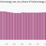 Green Energy Revolution A Flop: Fossil Fuels' Share Of Total Energy Use Unchanged in 40 Years!