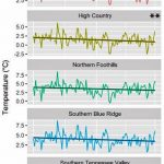 Another AGW Epic Fail: New Paper Finds Appalachians Have Been Dramatically COOLING Since 1910